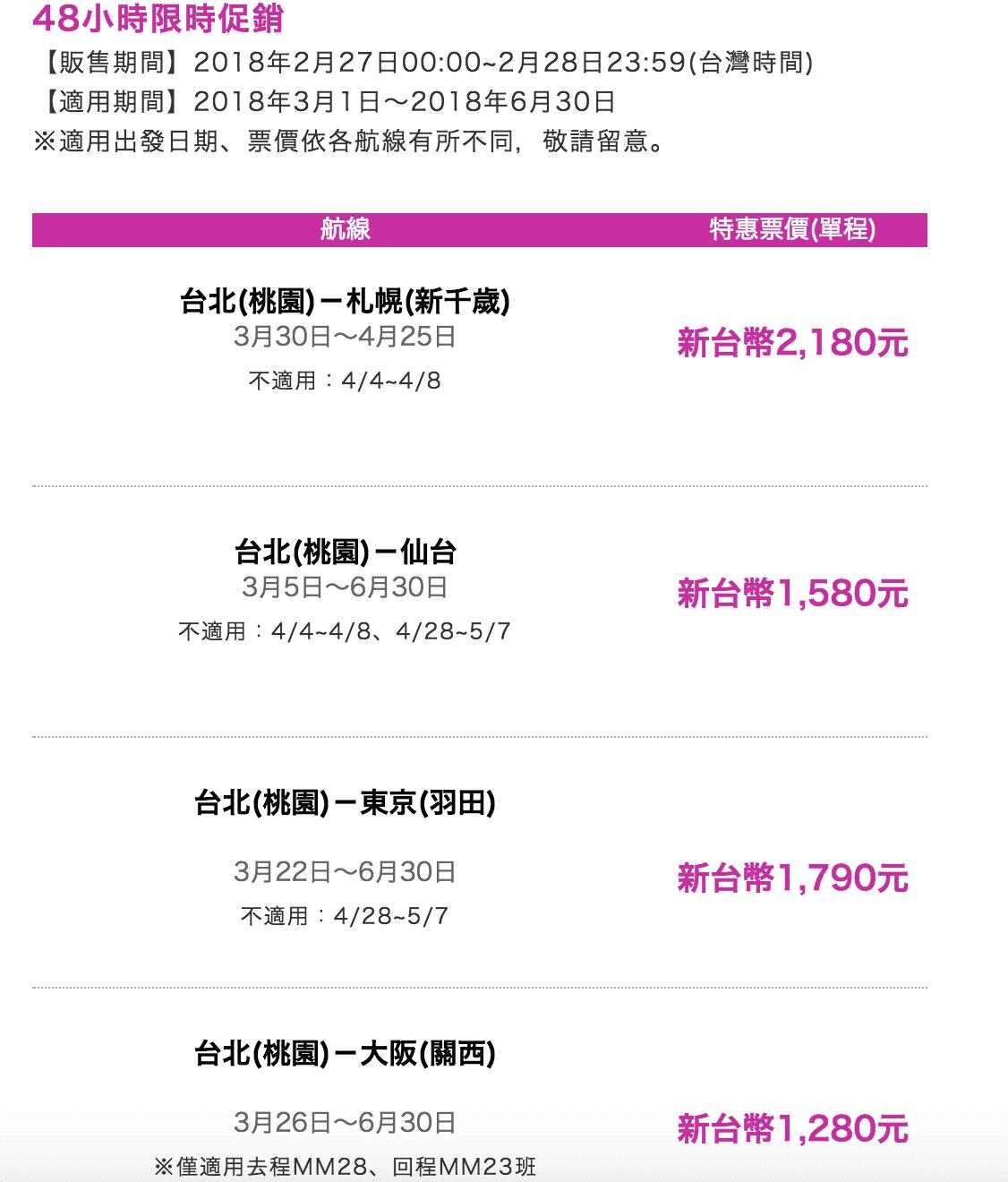 樂桃48小時限時促銷!目前票很多,隨便買都是3K,很便宜的~