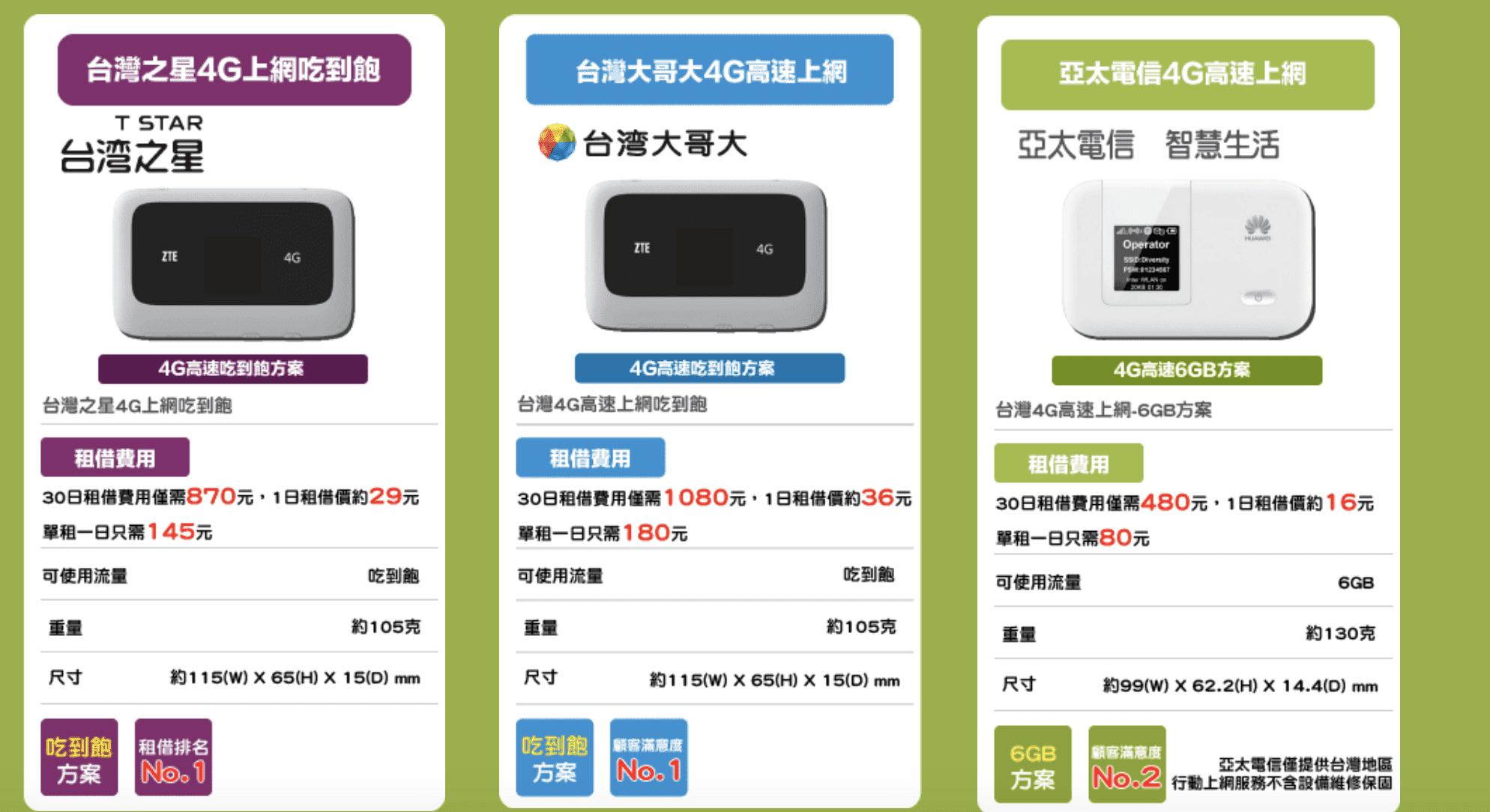 台灣Wifi機租借?比你的月租還划算!居家檢疫、在家上班、在家線上課程,台灣上網方式~8折優惠代碼提供~