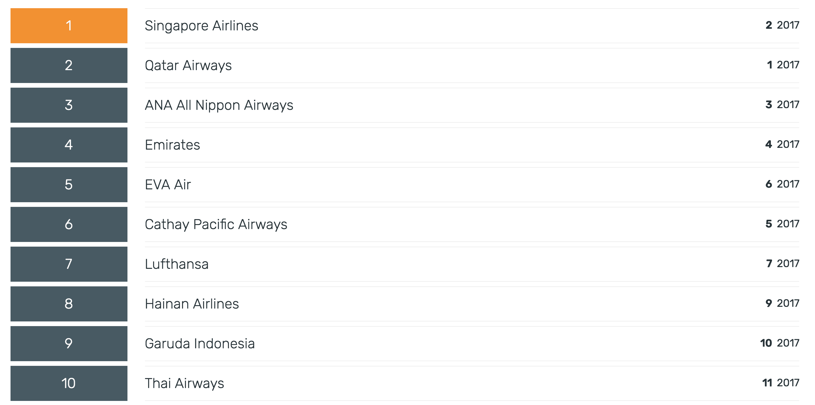 2018航空界奧斯卡排名列表|這是盛事的一年,排序整個洗牌中~
