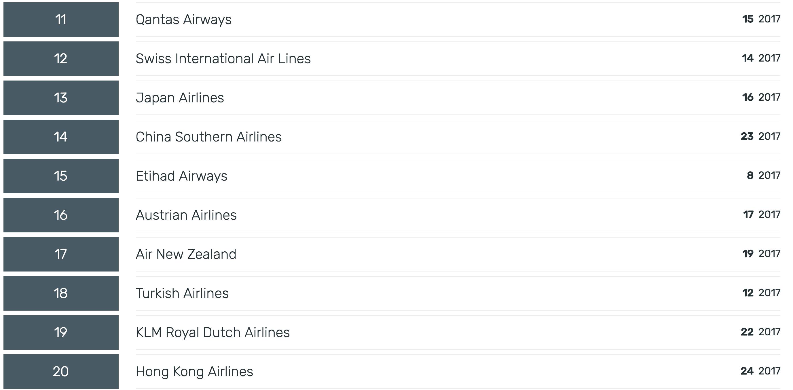 2018航空界奧斯卡排名列表|這是盛事的一年,排序整個洗牌中~skytrax 2018評比百大航空公司~