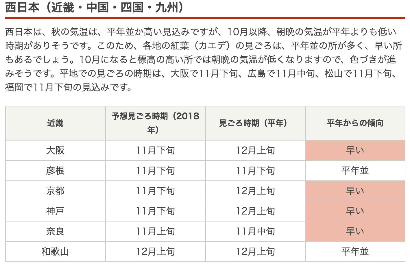 2018日本紅葉前線預測,多數熱門城市都提早楓紅~(更新時間:2018.09.12)