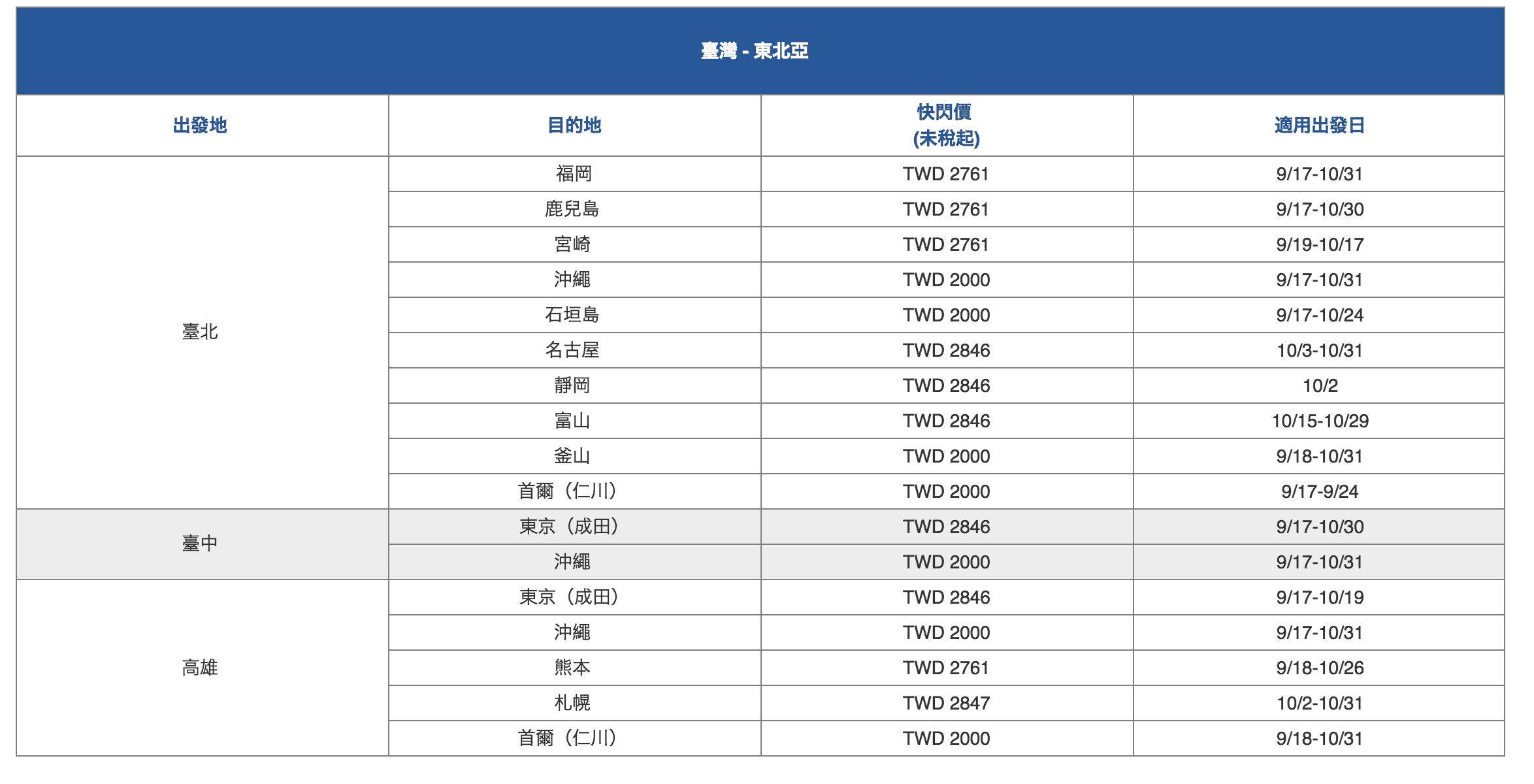 史上超強,華航快閃特價~歐美紐澳通通有~9/17~9/19,週一不要Blue了~歐洲線最低15K起台灣來回~