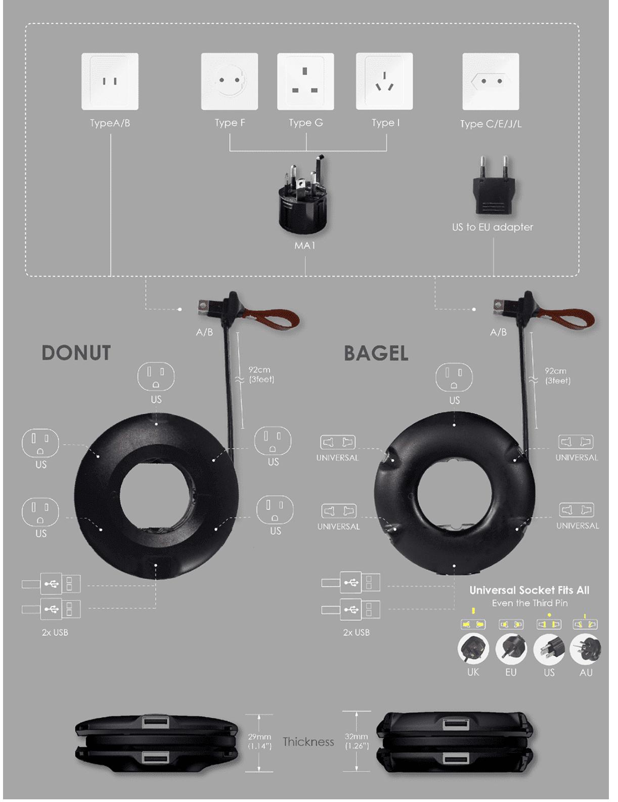 旅行充電器團購|MOGICS甜甜圈donut+貝果bagel不同規格,同時開團,帶著一起飛向世界各地吧!