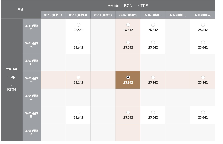 即時熱門文章:西班牙機票參考票價,韓亞航暑假7月票價,台北中轉首爾23K起可下手~5~9月都有票喔(查票:107.10.31)