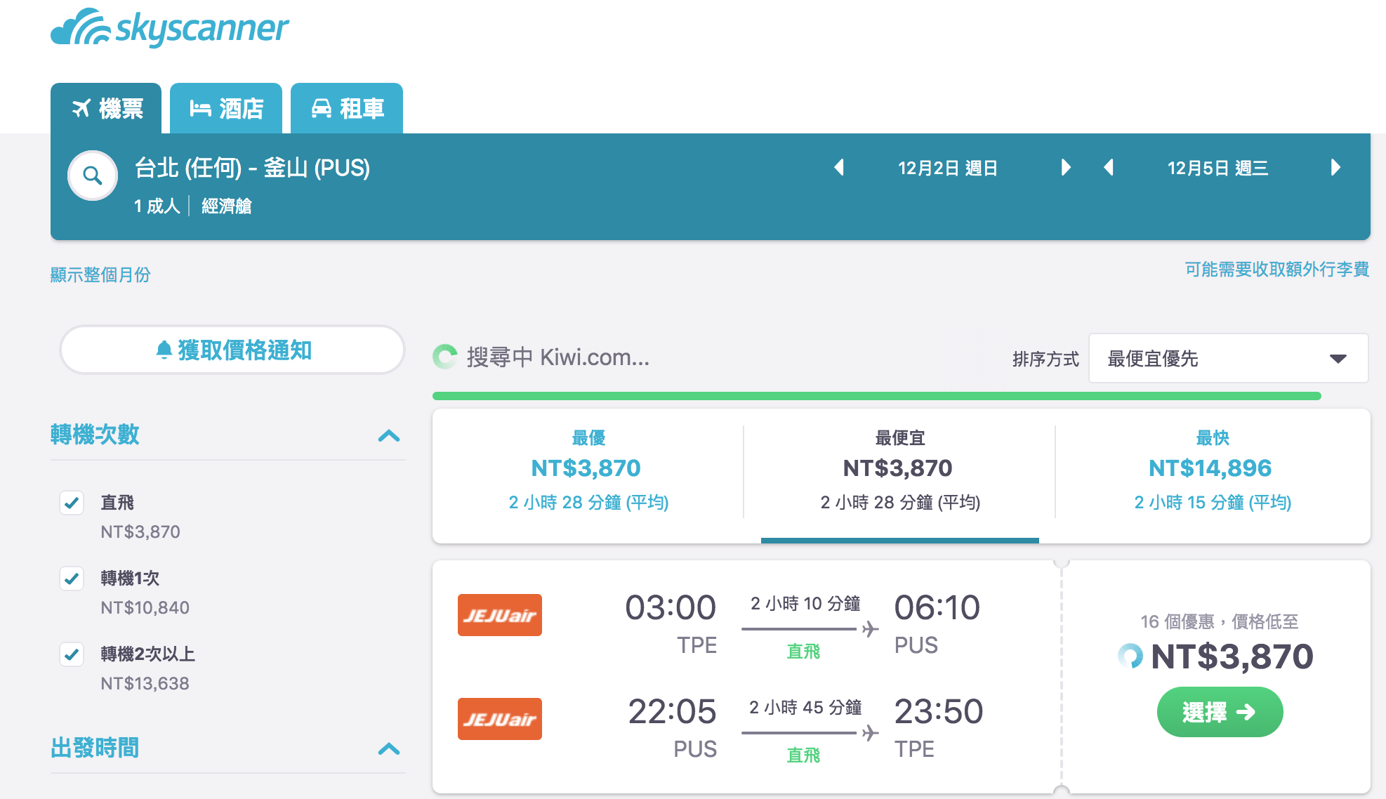 即時熱門文章:濟州航空超狂單程1000特價,12月前去釜山比去高雄划算啊!(查價:107.11.16)