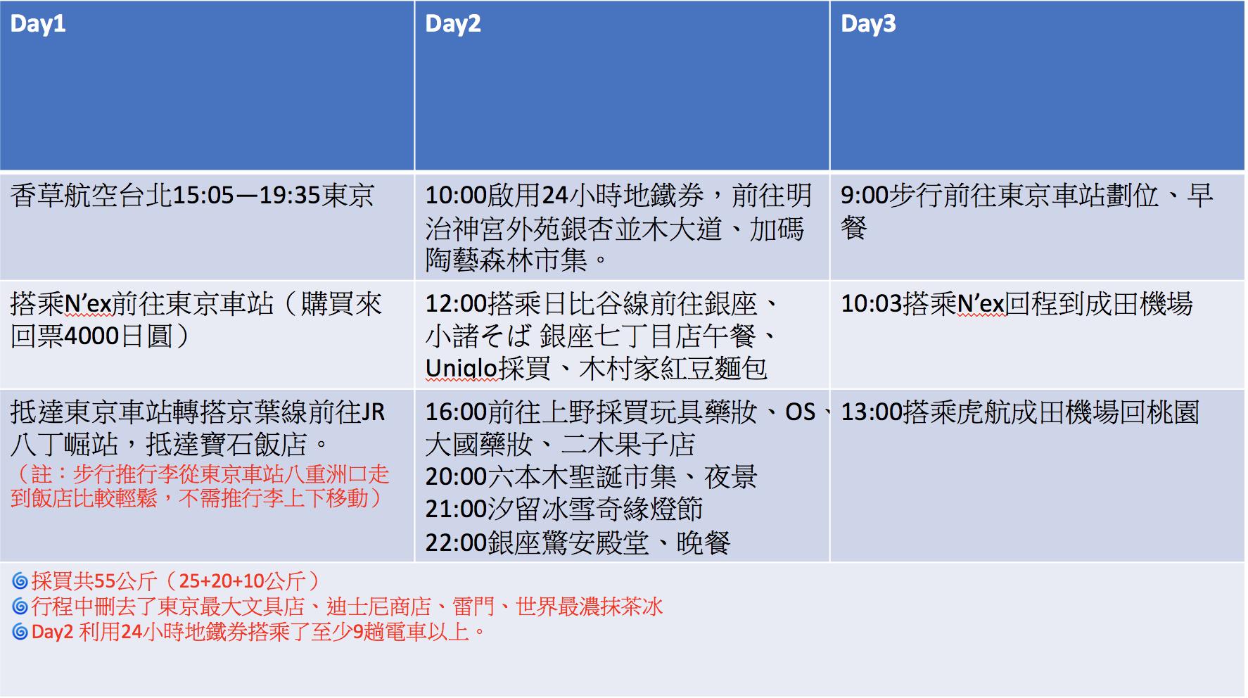 東京自由行一日行程懶人包|經典的東京冬日行程概覽,景點、採購、交通、上網,快閃東京也可以~