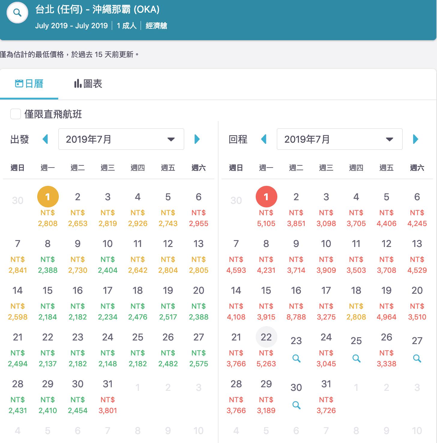 即時熱門文章:暑假日本線機票查價|7K以下可以下手的好日期,東京、大阪、福岡、沖繩、北海道~(查價:108.3.27)
