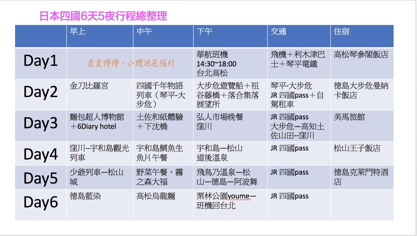 日本四國懶人包攻略|四國六天五夜行程總整理。四國JR PASS,高松、德島、高知、松山一次讓你玩夠本