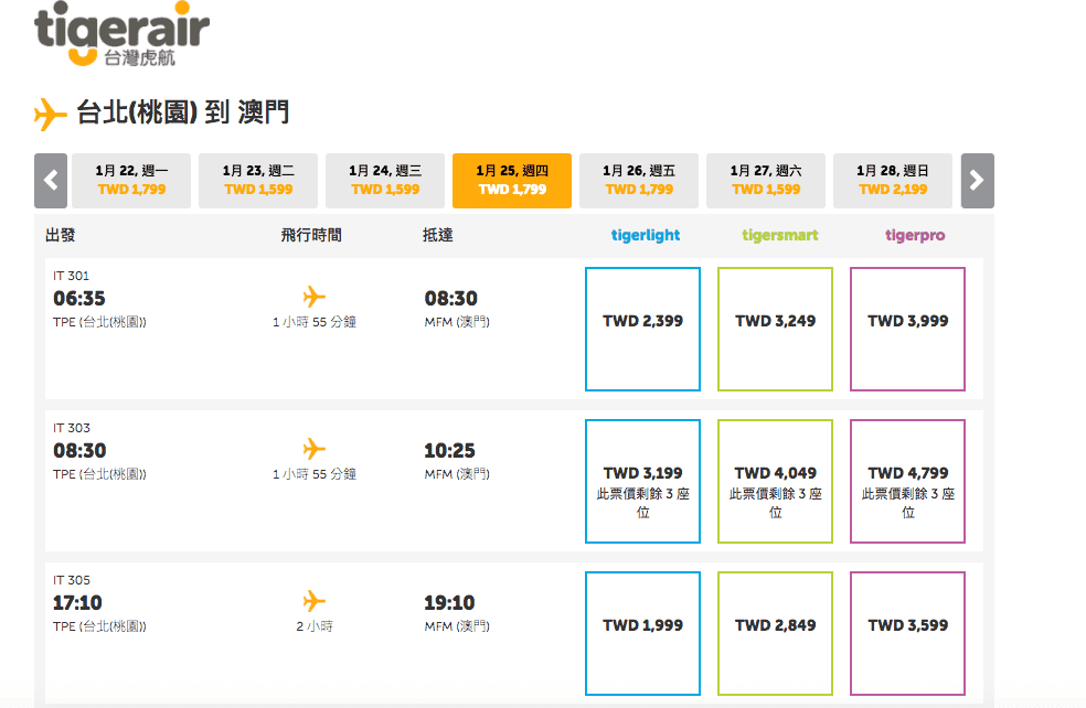 虎航快閃24小時99元回程特價,還沒買機票的可以碰碰運氣喔!可考慮澳門自助~