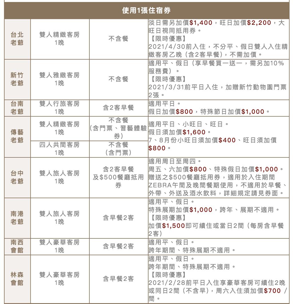 老爺酒店國際線上旅展總覽 環台住宿券套裝,讓你一次就可以走訪全台灣超值優惠10月23日中午12時準時開賣~抽三張住宿券喔~