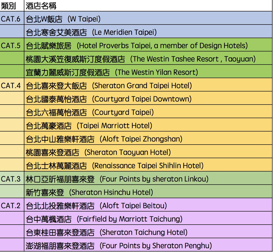 飯店小常識|台灣萬豪集團旗下飯店有幾間?到底分為幾級?