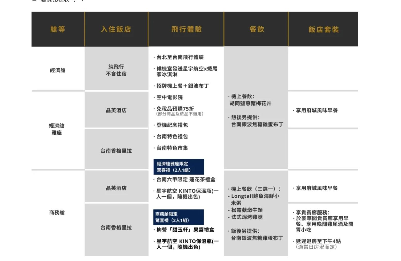 星宇台北台南雙城飛,12/7開賣「星宇航空雙城號」微旅行 2.0 |國內飛行假期體驗