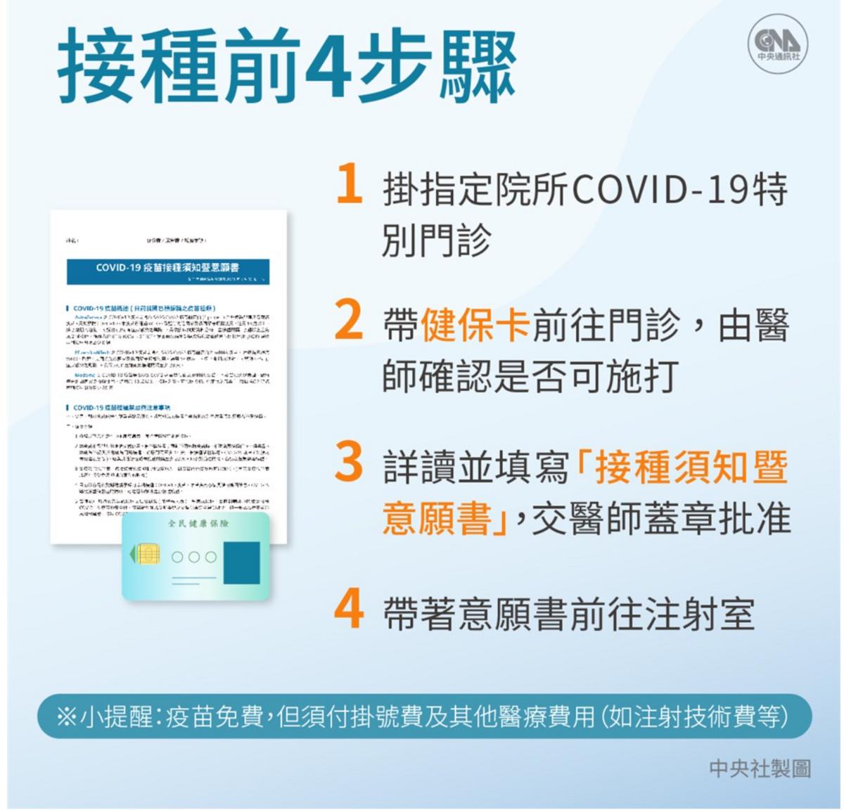 COVID-19新冠肺炎疫苗自費接種預約,施打醫院列表
