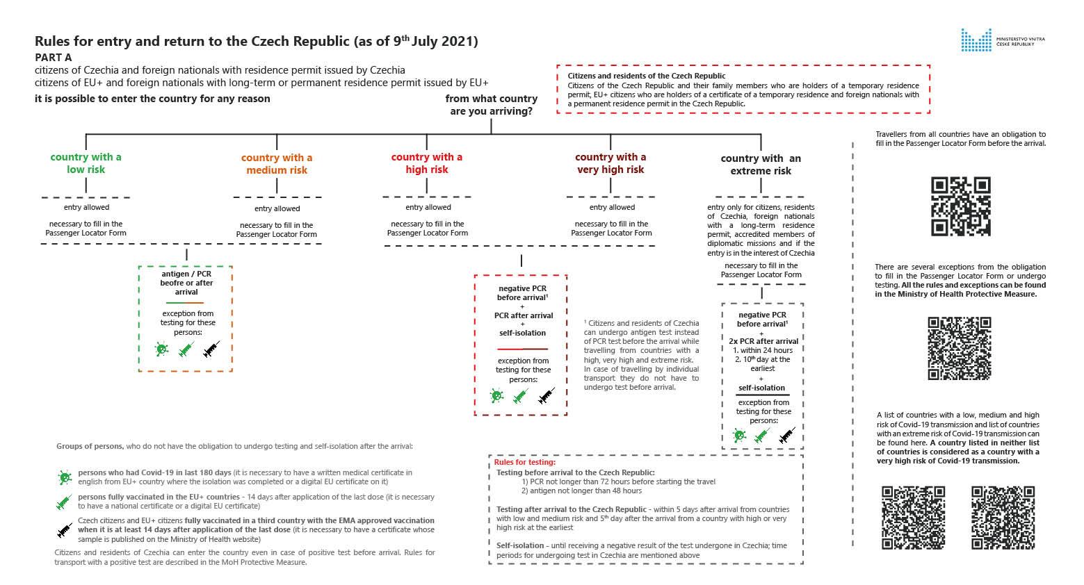 捷克入境限制 規定|疫情之後出發捷克準備文件與注意事項(8/26)